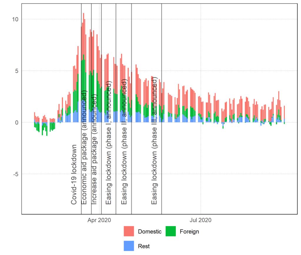 impact étranger covid29 fever curve